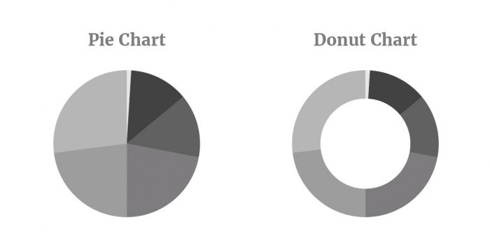 a pie chart and a donut chart example.